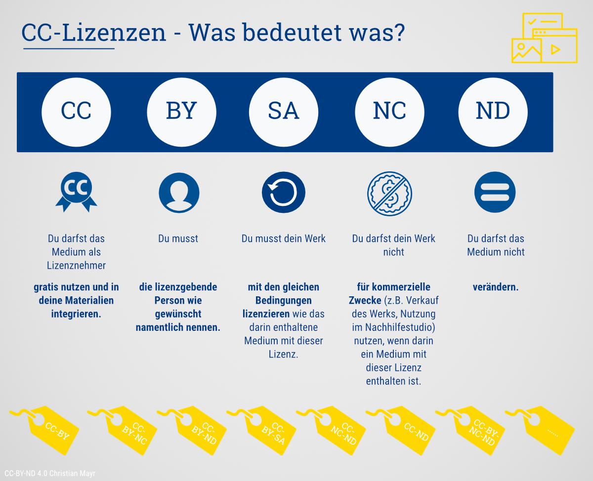 Schaubild – Rechte aus Creative Commons ( CC ) Lizenzen im Überblick – herrmayr.de